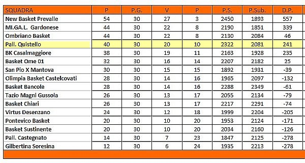 basketquistello-classifica-2014-2015