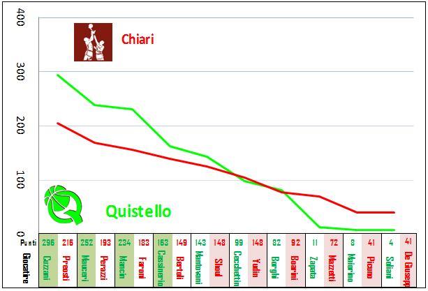 Grafico 7R Chiari