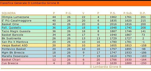 basketquistello-classifica2016